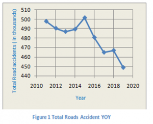 Total Road Accidents