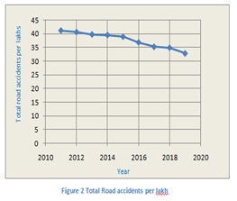 total-road-accident