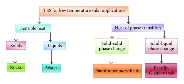 Solar Air Heaters with Thermal Heat Storages